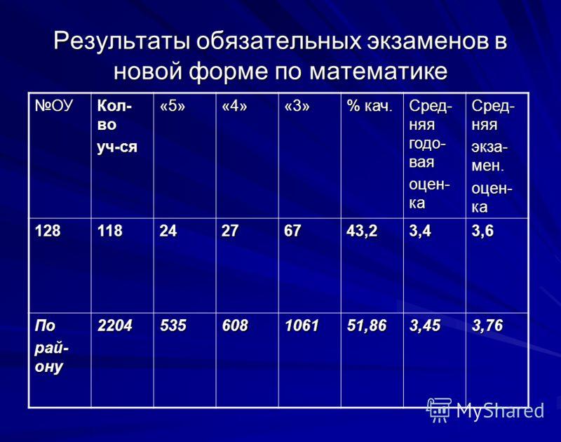 Результаты обязательных экзаменов в новой форме по математике ОУ Кол- во уч-ся«5»«4»«3» % кач. Сред- няя годо- вая оцен- ка Сред- няя экза- мен. оцен- ка 12811824276743,23,43,6 По рай- ону 2204535608106151,863,453,76