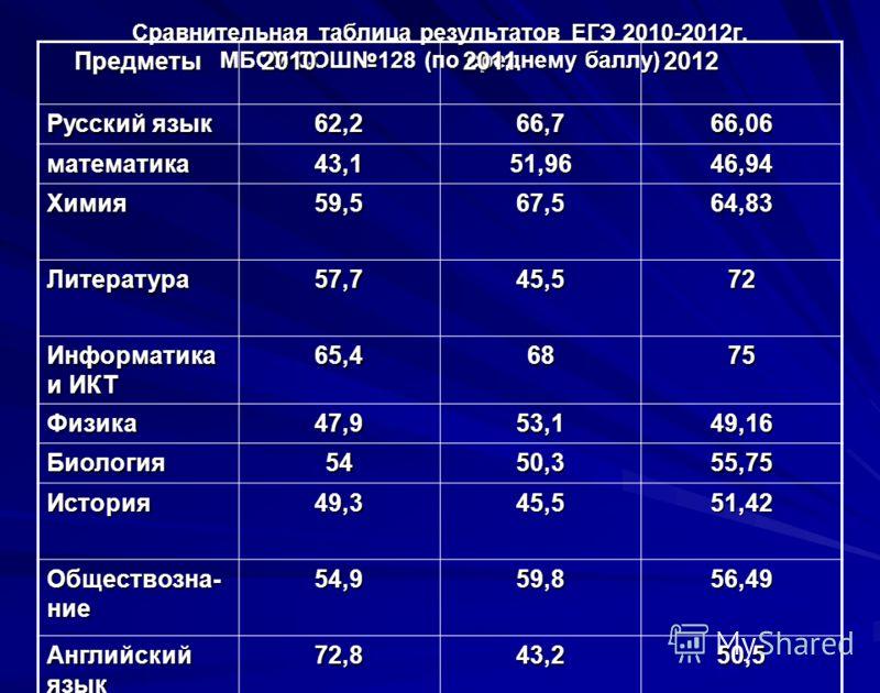 Сравнительная таблица результатов ЕГЭ 2010-2012г. МБОУ СОШ128 (по среднему баллу) Предметы 2010 2010 2011 2011 2012 2012 Русский язык 62,266,766,06 математика43,151,9646,94 Химия59,567,564,83 Литература57,745,572 Информатика и ИКТ 65,46875 Физика47,9