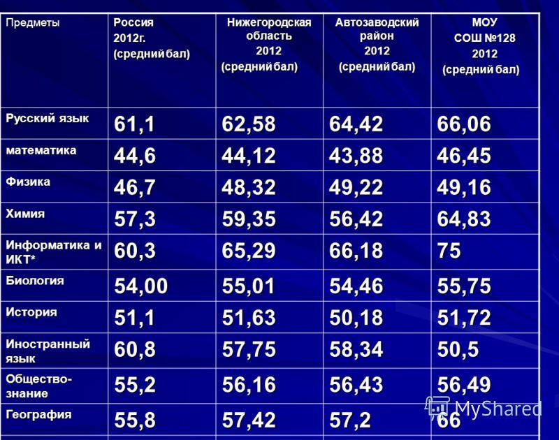 ПредметыРоссия2012г. (средний бал) Нижегородская область 2012 (средний бал) Автозаводский район 2012 (средний бал) МОУ СОШ 128 2012 (средний бал) (средний бал) Русский язык 61,162,5864,4266,06 математика44,644,1243,8846,45 Физика46,748,3249,2249,16 Х