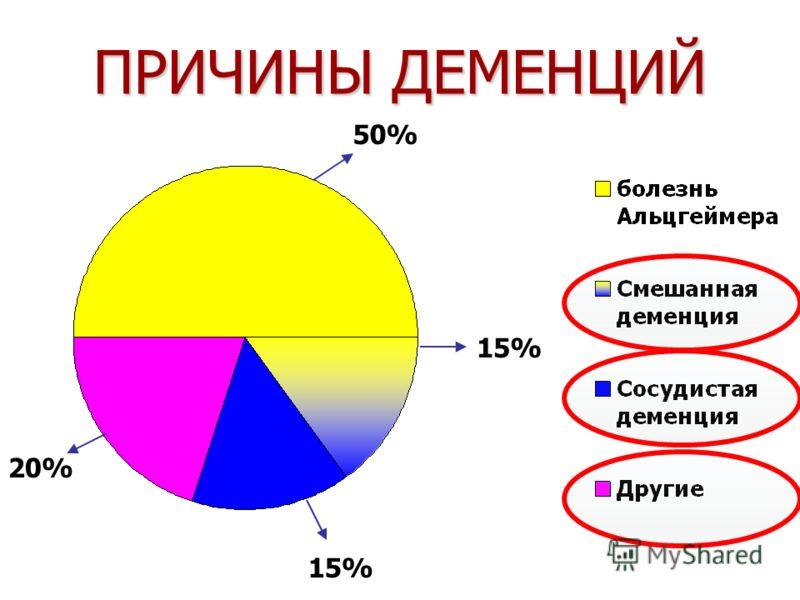 ПРИЧИНЫ ДЕМЕНЦИЙ 50% 15% 20%