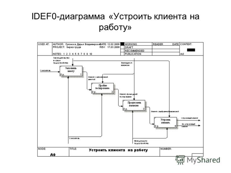 IDEF0-диаграмма «Устроить клиента на работу»
