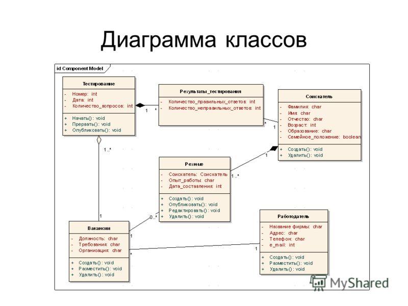 диаграмма классов для магазина