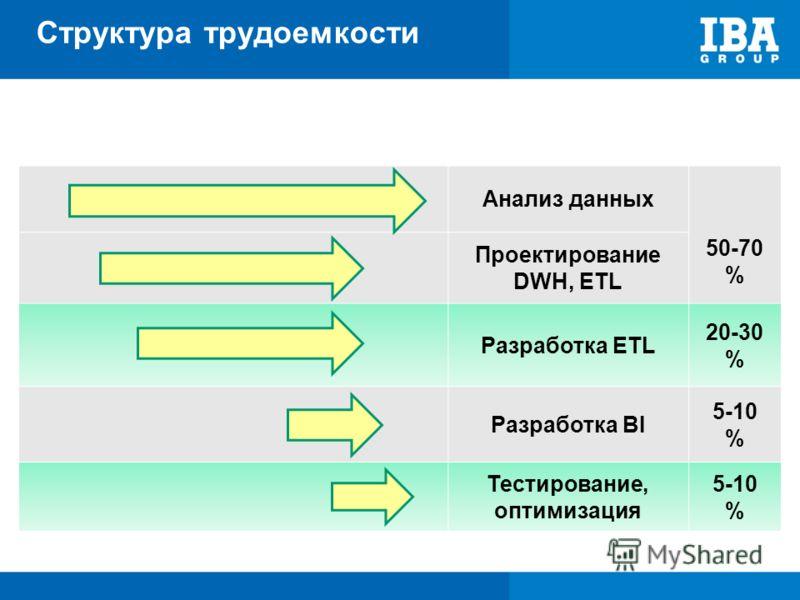 Структура трудоемкости Анализ данных 50-70 % Проектирование DWH, ETL Разработка ETL 20-30 % Разработка BI 5-10 % Тестирование, оптимизация 5-10 %