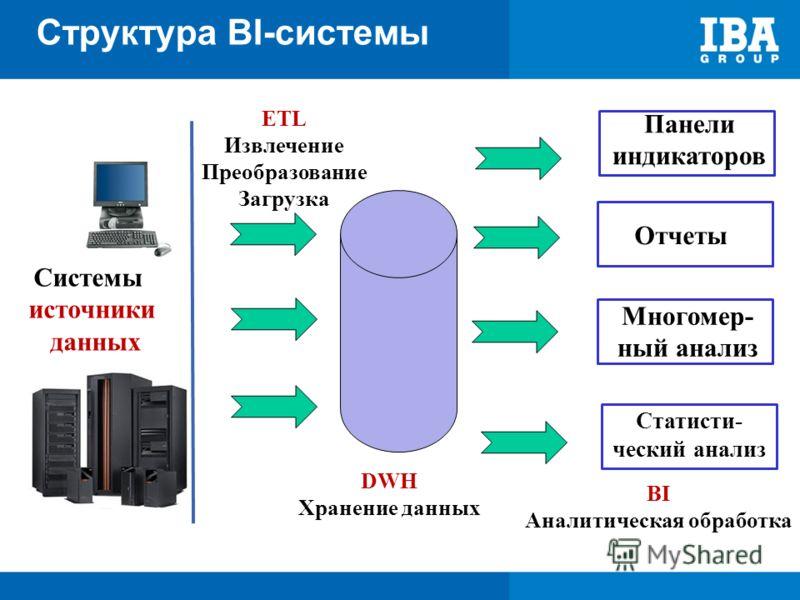 Панели индикаторов Отчеты Многомер- ный анализ Статисти- ческий анализ DWH Хранение данных BI Аналитическая обработка ETL Извлечение Преобразование Загрузка Структура BI-системы Системы источники данных