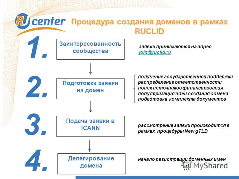 Процедура создания доменов в рамках RUCLID Заинтересованность сообщества Подготовка заявки на домен Подача заявки в ICANN 1. 2. 3. заявки принимаются на адрес join@ruclid.ru join@ruclid.ru получение государственной поддержки распределение ответственн