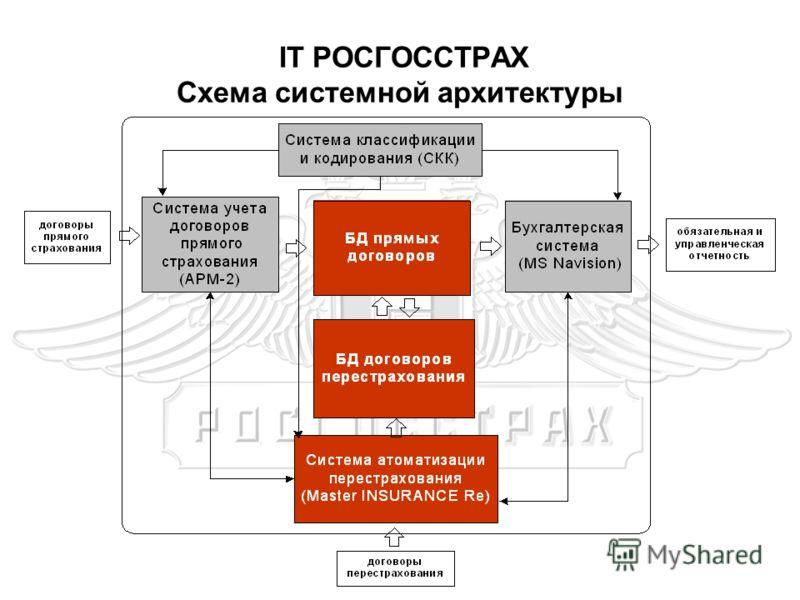 IT РОСГОССТРАХ Схема системной архитектуры