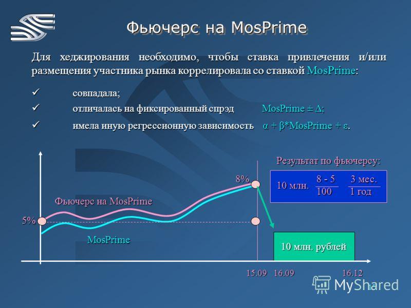 15 Фьючерс на MosPrime Для хеджирования необходимо, чтобы ставка привлечения и/или размещения участника рынка коррелировала со ставкой MosPrime: совпадала; совпадала; отличалась на фиксированный спрэд MosPrime ± Δ; отличалась на фиксированный спрэд M