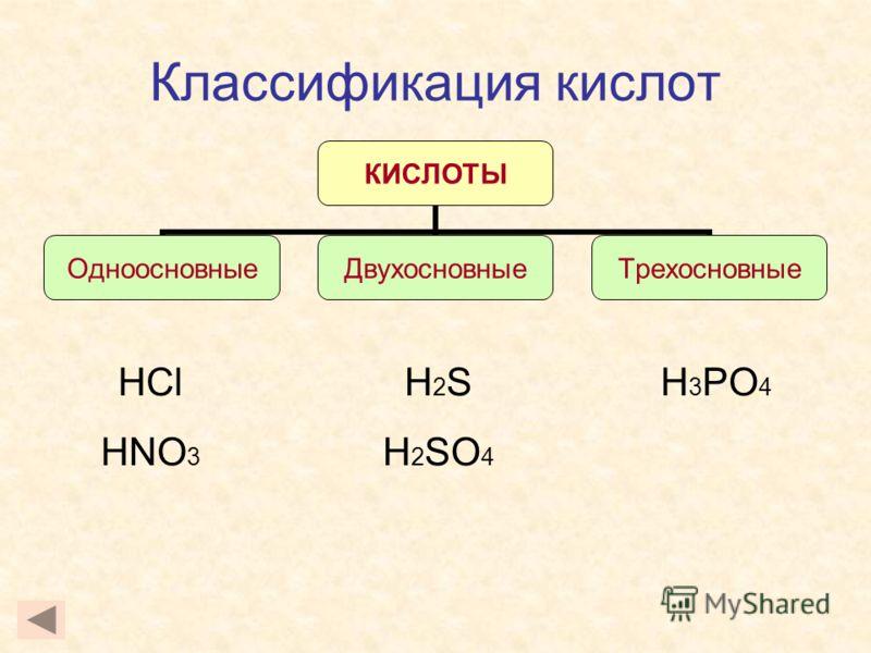 Классификация кислот HCl HNO 3 H 3 PO 4 КИСЛОТЫ ОдноосновныеДвухосновныеТрехосновные H 2 S H 2 SO 4