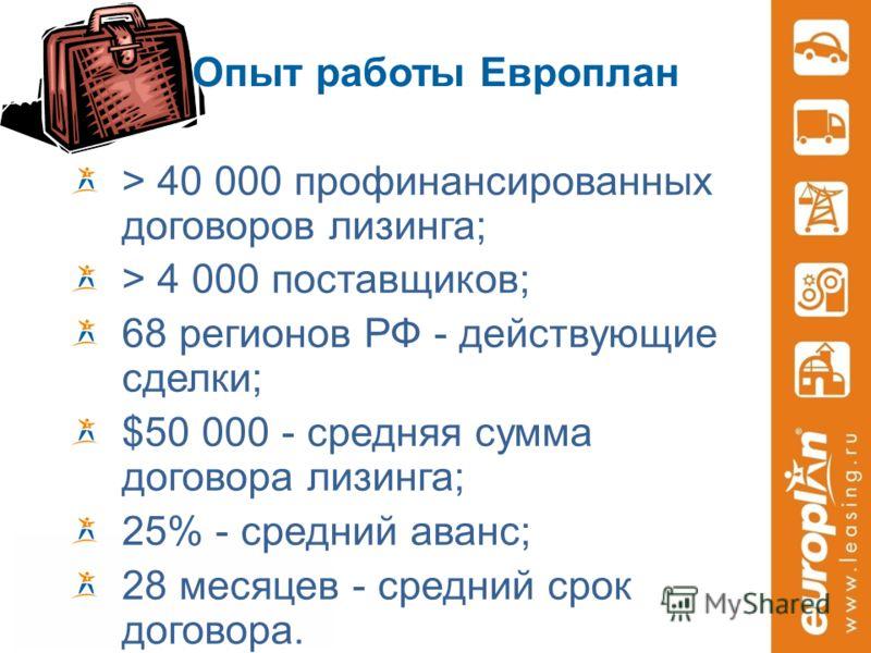 Опыт работы Европлан > 40 000 профинансированных договоров лизинга; > 4 000 поставщиков; 68 регионов РФ - действующие сделки; $50 000 - средняя сумма договора лизинга; 25% - средний аванс; 28 месяцев - средний срок договора.
