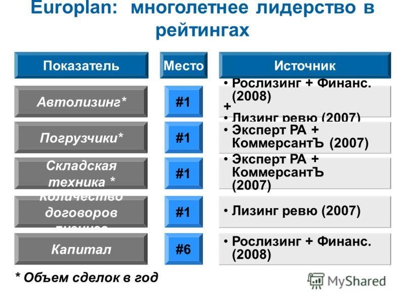 Europlan rankings Europlan: многолетнее лидерство в рейтингах Рослизинг + Финанс. (2008) + Лизинг ревю (2007) Автолизинг*#1 ПоказательМестоИсточник Эксперт РА + КоммерсантЪ (2007) Погрузчики*#1 Эксперт РА + КоммерсантЪ (2007) Складская техника * #1 Л