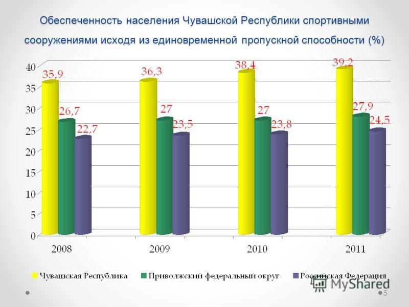 Обеспеченность населения Чувашской Республики спортивными сооружениями исходя из единовременной пропускной способности (%) 5