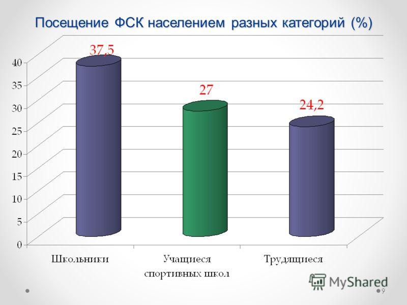 Посещение ФCК населением разных категорий (%) 9