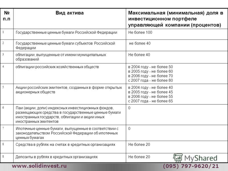 УК «СОЛИД Менеджмент» www.solidinvest.ru (095) 797-9620/21 п.п Вид активаМаксимальная (минимальная) доля в инвестиционном портфеле управляющей компании (процентов) 1 Государственные ценные бумаги Российской ФедерацииНе более 100 2 Государственные цен