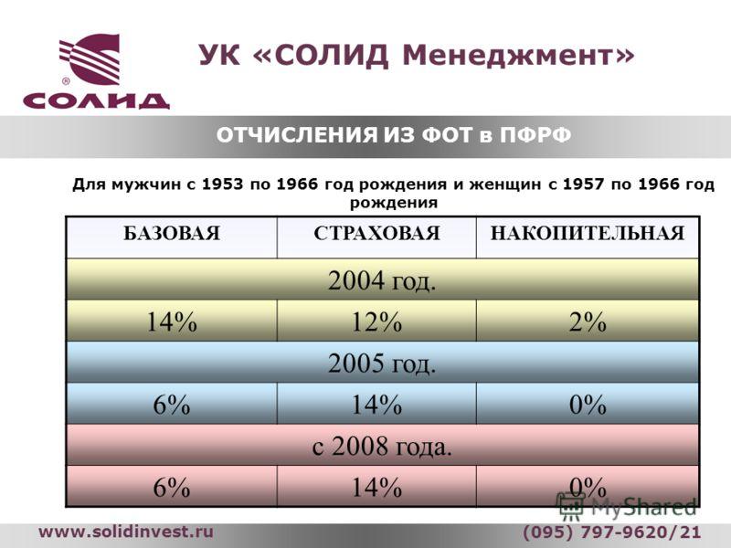 УК «СОЛИД Менеджмент» www.solidinvest.ru (095) 797-9620/21 Для мужчин с 1953 по 1966 год рождения и женщин с 1957 по 1966 год рождения БАЗОВАЯСТРАХОВАЯНАКОПИТЕЛЬНАЯ 2004 год. 14%12%2% 2005 год. 6%14%0% с 2008 года. 6%14%0% ОТЧИСЛЕНИЯ ИЗ ФОТ в ПФРФ