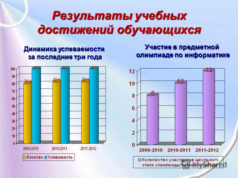 Результаты учебных достижений обучающихся Динамика успеваемости за последние три года Участие в предметной олимпиаде по информатике