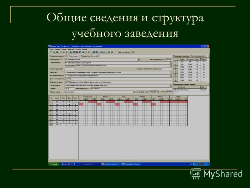 Общие сведения и структура учебного заведения