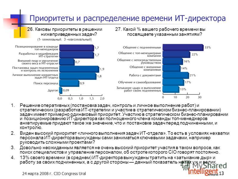 24 марта 2008 г. CIO Congress Ural 13 Приоритеты и распределение времени ИТ-директора 1.Решение оперативных (постановка задач, контроль и личное выполнение работ) и стратегических (разработка ИТ-стратегии и участие в стратегическом бизнес-планировани