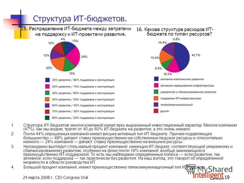 24 марта 2008 г. CIO Congress Ural 19 Структура ИТ-бюджетов. 15. Распределение ИТ-бюджета между затратами на поддержку и ИТ-проектами развития. 16. Какова структура расходов ИТ- бюджета по типам ресурсов? 1.Структура ИТ-бюджетов многих компаний имеет
