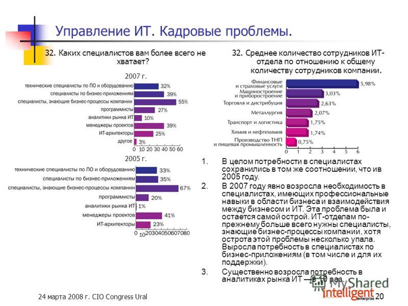 24 марта 2008 г. CIO Congress Ural 20 Управление ИТ. Кадровые проблемы. 32. Каких специалистов вам более всего не хватает? 2005 г. 2007 г. 32. Среднее количество сотрудников ИТ- отдела по отношению к общему количеству сотрудников компании. 1.В целом