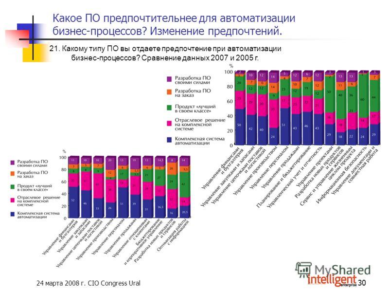 24 марта 2008 г. CIO Congress Ural 30 Какое ПО предпочтительнее для автоматизации бизнес-процессов? Изменение предпочтений. 21. Какому типу ПО вы отдаете предпочтение при автоматизации бизнес-процессов? Сравнение данных 2007 и 2005 г.