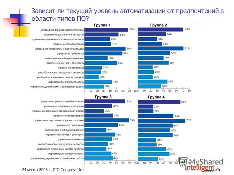 24 марта 2008 г. CIO Congress Ural 35 Зависит ли текущий уровень автоматизации от предпочтений в области типов ПО?