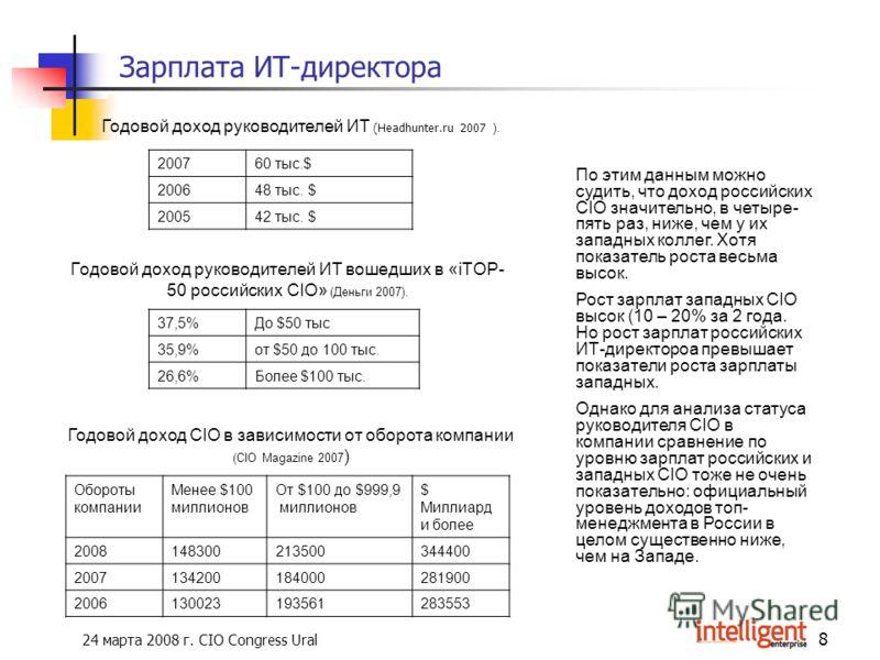 24 марта 2008 г. CIO Congress Ural 8 Зарплата ИТ-директора Годовой доход руководителей ИТ вошедших в «iTOP- 50 российских CIO» (Деньги 2007). 37,5%До $50 тыс 35,9%от $50 до 100 тыс. 26,6%Более $100 тыс. Годовой доход CIO в зависимости от оборота комп