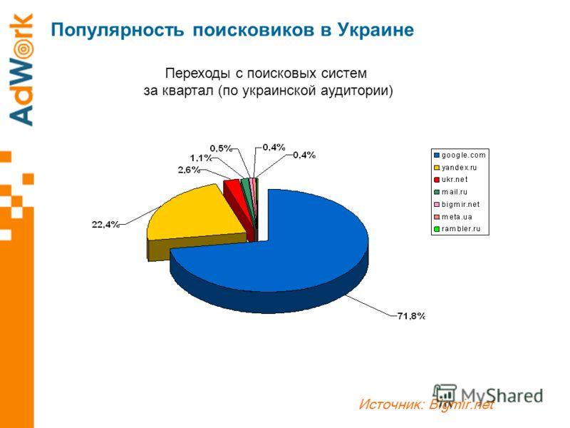 Популярность поисковиков в Украине Источник: Bigmir.net Переходы с поисковых систем за квартал (по украинской аудитории)