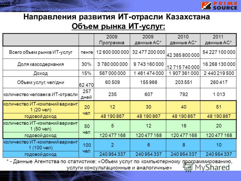 IBM Software Group © 2009 IBM Corporation Направления развития ИТ-отрасли Казахстана * - Данные Агентства по статистике: «Объем услуг по компьютерному программированию, услуги консультационные и аналогичные» 2009 Программа 2009 данные АС* 2010 данные
