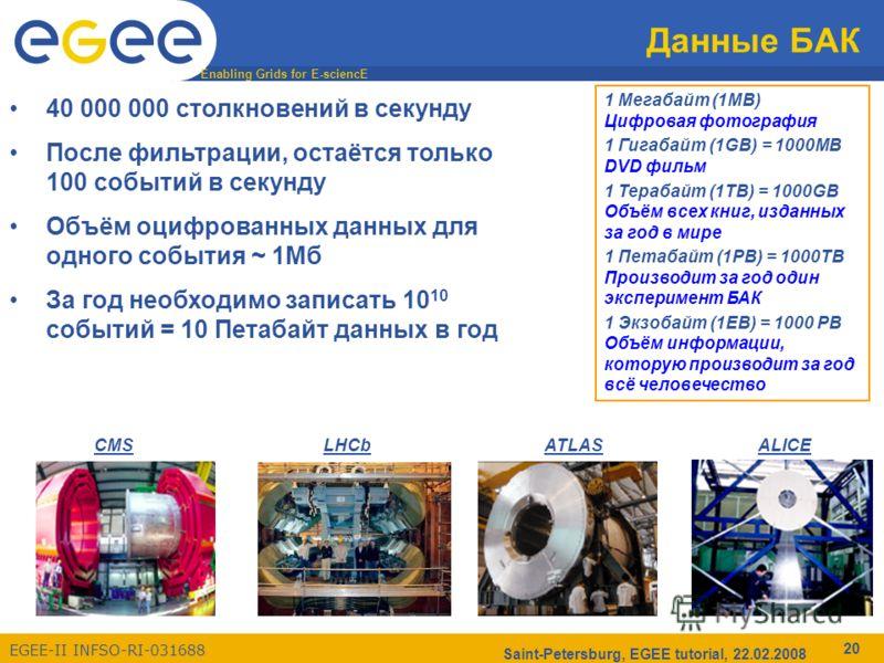 Enabling Grids for E-sciencE EGEE-II INFSO-RI-031688 Saint-Petersburg, EGEE tutorial, 22.02.2008 20 Данные БАК 40 000 000 столкновений в секунду После фильтрации, остаётся только 100 событий в секунду Объём оцифрованных данных для одного события ~ 1М