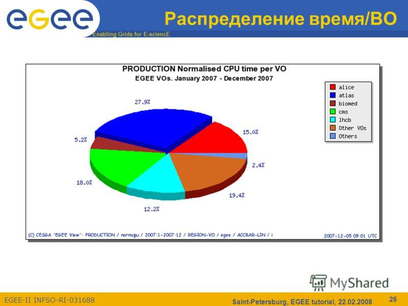 Enabling Grids for E-sciencE EGEE-II INFSO-RI-031688 Saint-Petersburg, EGEE tutorial, 22.02.2008 26 Распределение время/ВО