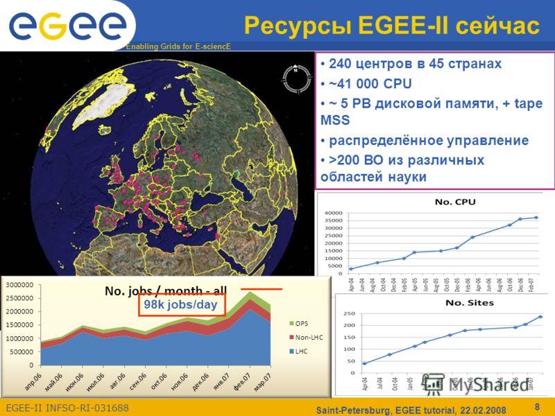 Enabling Grids for E-sciencE EGEE-II INFSO-RI-031688 Saint-Petersburg, EGEE tutorial, 22.02.2008 8 Ресурсы EGEE-II сейчас 240 центров в 45 странах ~41 000 CPU ~ 5 PB дисковой памяти, + tape MSS распределённое управление >200 ВО из различных областей