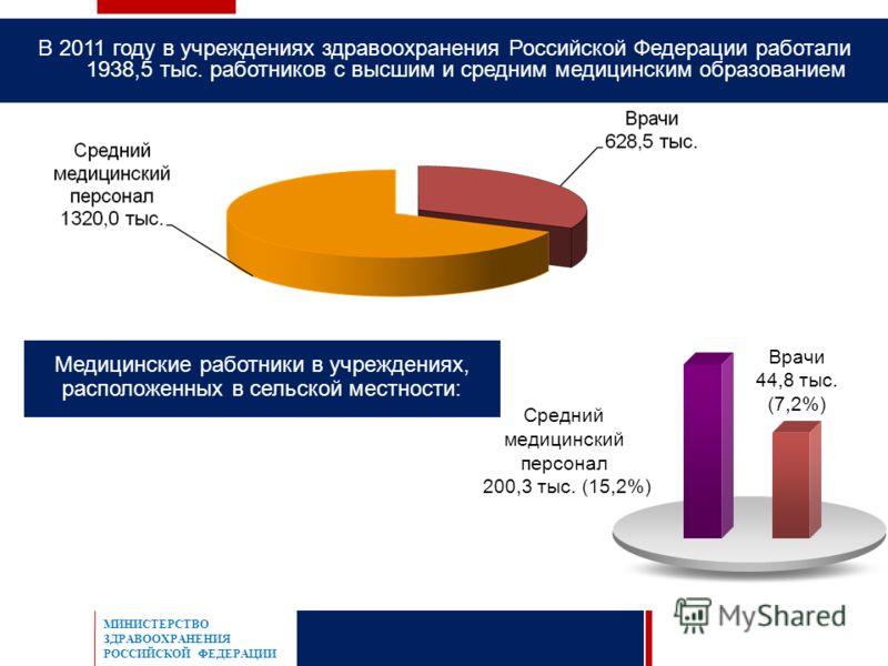 В 2011 году в учреждениях здравоохранения Российской Федерации работали 1938,5 тыс. работников с высшим и средним медицинским образованием Врачи 44,8 тыс. (7,2%) Средний медицинский персонал 200,3 тыс. (15,2%) МИНИСТЕРСТВО ЗДРАВООХРАНЕНИЯ РОССИЙСКОЙ