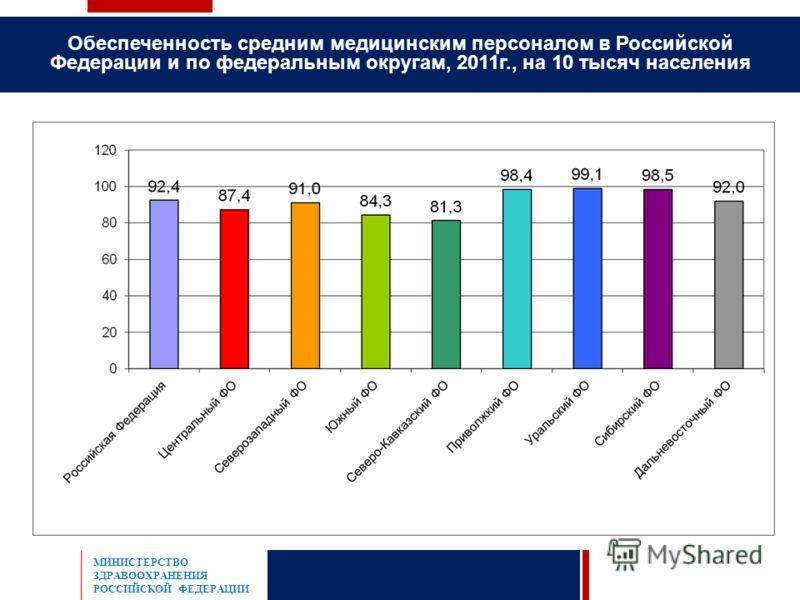 Обеспеченность средним медицинским персоналом в Российской Федерации и по федеральным округам, 2011г., на 10 тысяч населения МИНИСТЕРСТВО ЗДРАВООХРАНЕНИЯ РОССИЙСКОЙ ФЕДЕРАЦИИ