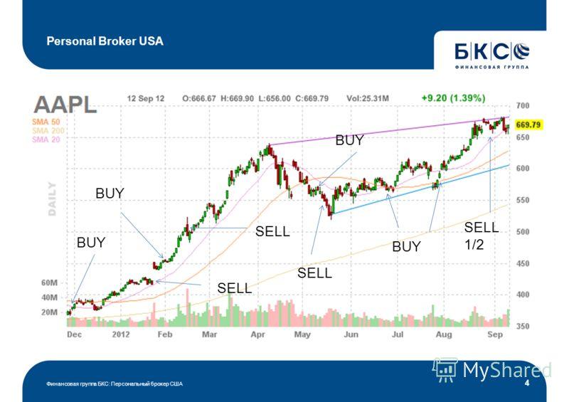 Personal Broker USA Финансовая группа БКС: Персональный брокер США 4 BUY SELL BUY SELL BUY SELL BUY SELL 1/2