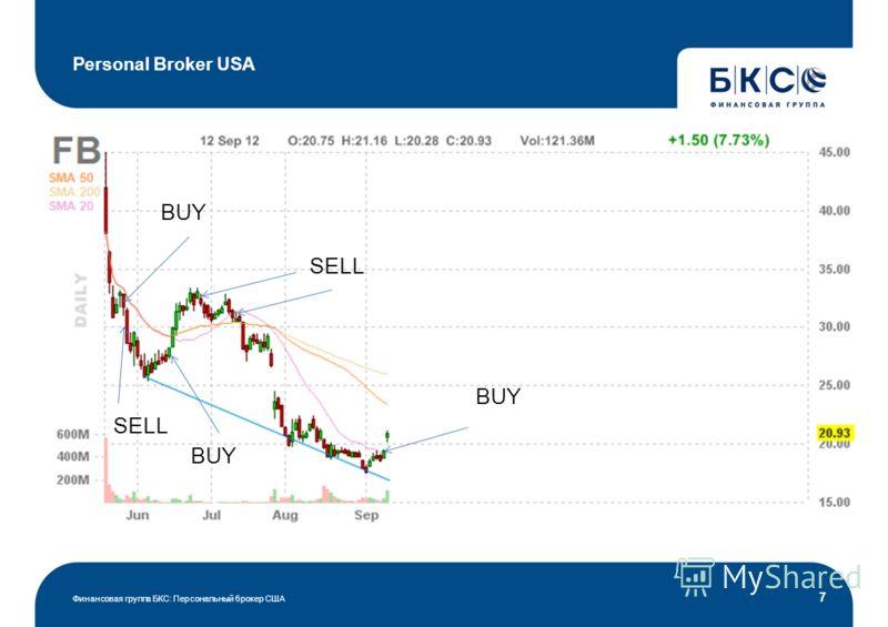 Personal Broker USA Финансовая группа БКС: Персональный брокер США 7 BUY SELL BUY
