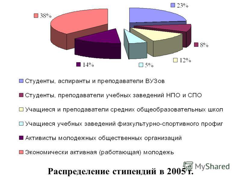 Распределение стипендий в 2005 г.