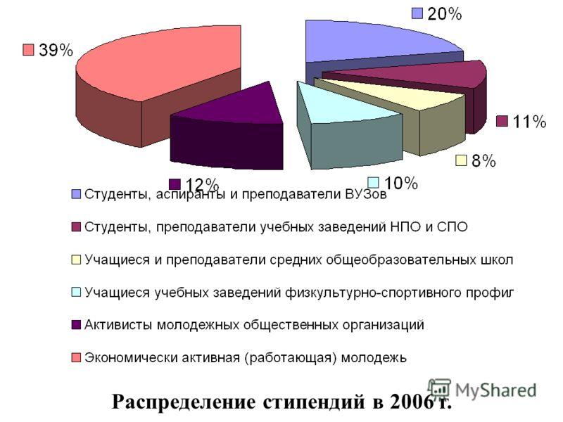 Распределение стипендий в 2006 г.