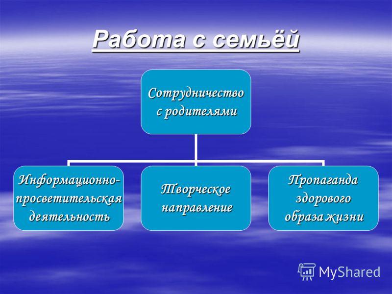 Работа с семьёй Сотрудничество с родителями Информационно-просветительскаядеятельностьТворческоенаправлениеПропагандаздорового образа жизни