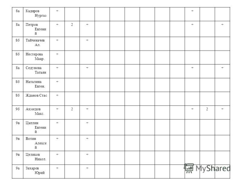 8аКадиров Нургаз ++ 8аПетров Евгени й +2+++ 8бТайченачев Ал. ++ 8бНестерова Маар. + 8аСедунова Татьян ++++ 8бНаталина Евген. + 8бЖданов Стас+ 9бАхмедов Макс. +2++2+ 9вЦаплин Евгени й ++ 9вВотин Алексе й ++ 9вЦеликов Никол. ++ 9аЗахаров Юрий +++