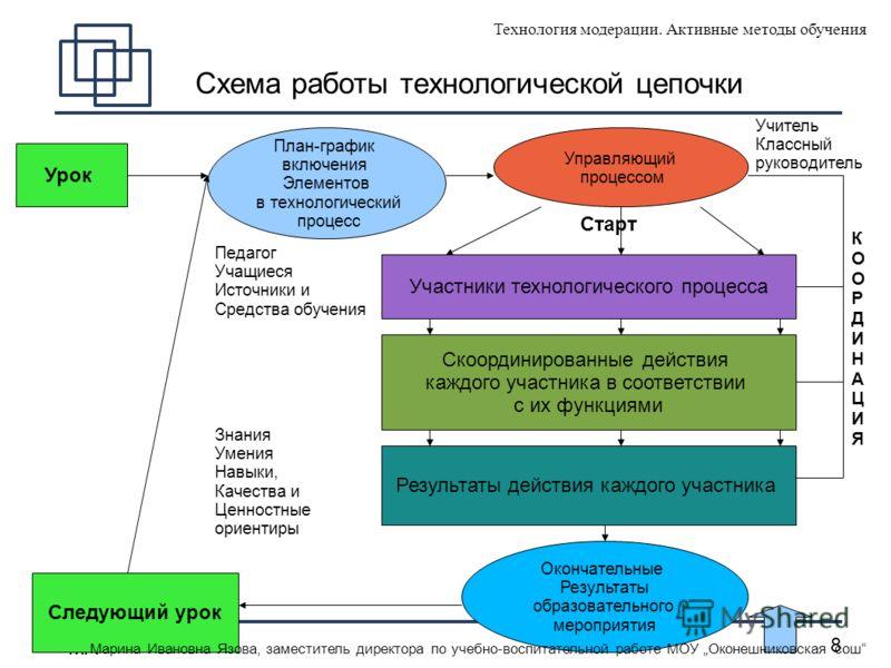 MA 8 Урок План-график включения Элементов в технологический процесс Управляющий процессом Участники технологического процесса Скоординированные действия каждого участника в соответствии с их функциями Результаты действия каждого участника Схема работ