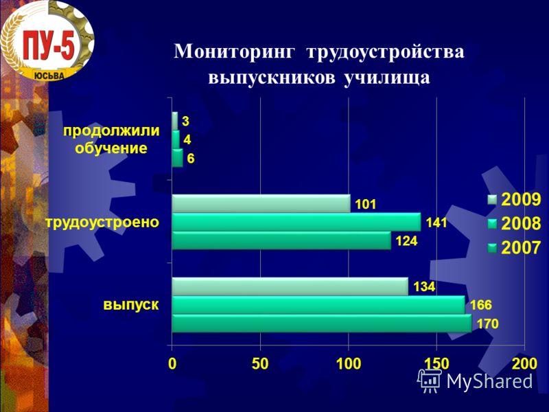 Мониторинг трудоустройства выпускников училища