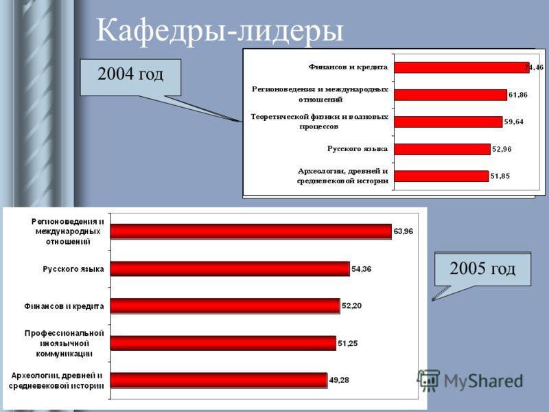 Информационно-аналитический отдел ЦИТ 2007 Кафедры-лидеры 2002 год 2003 год 2004 год 2005 год