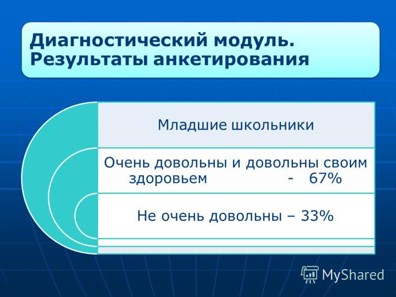 Диагностический модуль. Результаты анкетирования Младшие школьники Очень довольны и довольны своим здоровьем - 67% Не очень довольны – 33%