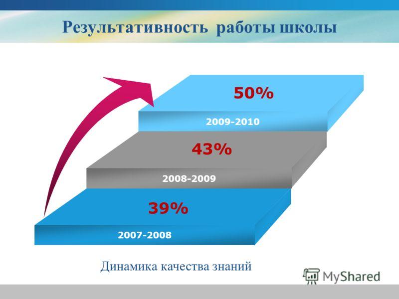 2007-2008 2009-2010 2008-2009 2007-2008 39% 43% 50% Результативность работы школы Динамика качества знаний