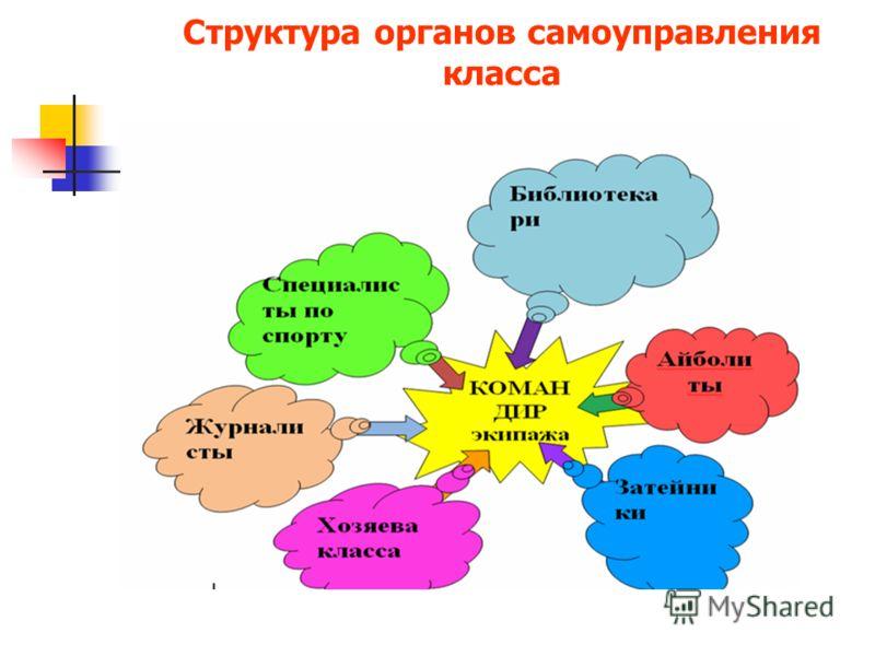 Структура органов самоуправления класса
