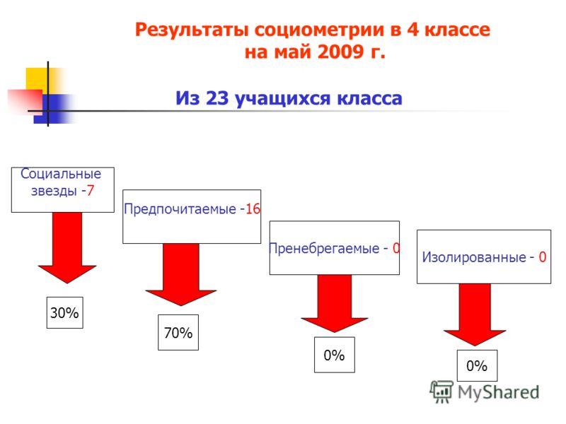 Результаты социометрии в 4 классе на май 2009 г. Из 23 учащихся класса Социальные звезды -7 Предпочитаемые -16 Пренебрегаемые - 0 Изолированные - 0 30% 70% 0%