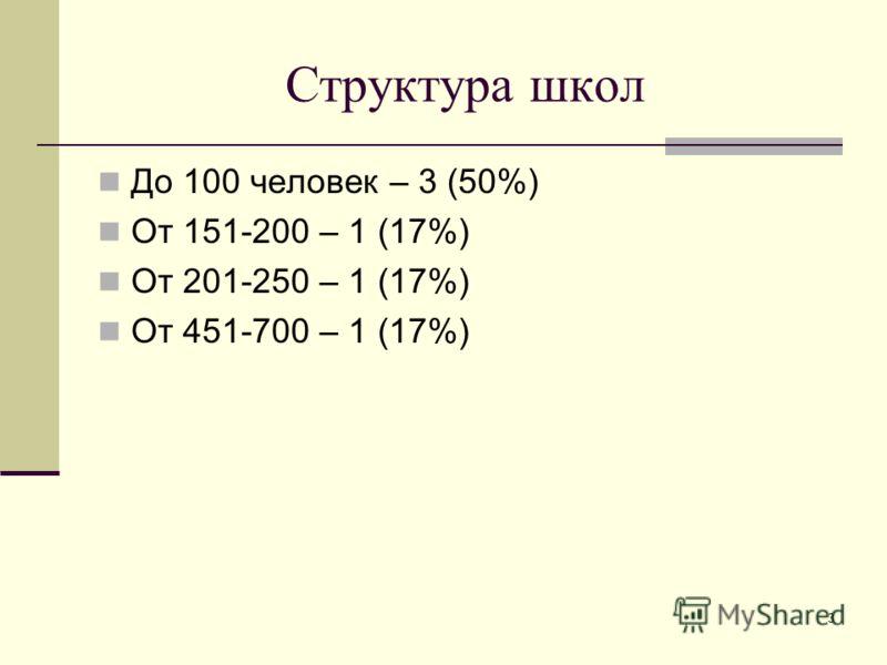 3 Структура школ До 100 человек – 3 (50%) От 151-200 – 1 (17%) От 201-250 – 1 (17%) От 451-700 – 1 (17%)