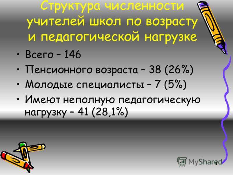 4 Структура численности учителей школ по возрасту и педагогической нагрузке Всего – 146 Пенсионного возраста – 38 (26%) Молодые специалисты – 7 (5%) Имеют неполную педагогическую нагрузку – 41 (28,1%)