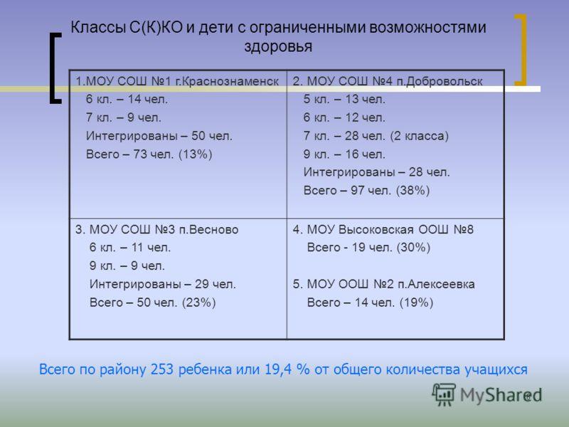 8 Классы С(К)КО и дети с ограниченными возможностями здоровья 1.МОУ СОШ 1 г.Краснознаменск 6 кл. – 14 чел. 7 кл. – 9 чел. Интегрированы – 50 чел. Всего – 73 чел. (13%) 2. МОУ СОШ 4 п.Добровольск 5 кл. – 13 чел. 6 кл. – 12 чел. 7 кл. – 28 чел. (2 клас