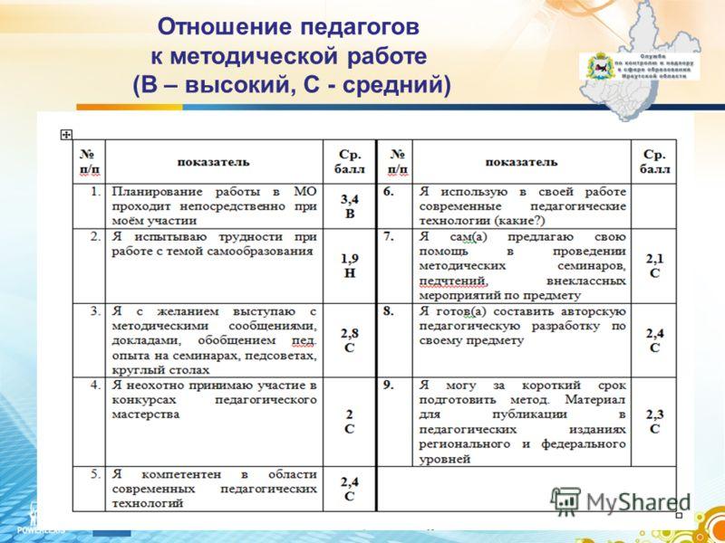 Отношение педагогов к методической работе (В – высокий, С - средний)